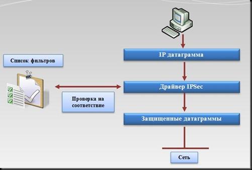 IPSec-05